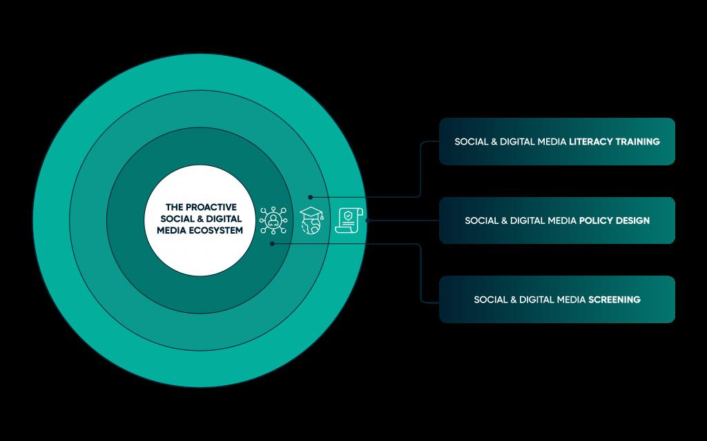 Farosian Social and Digital Media Ecosystem